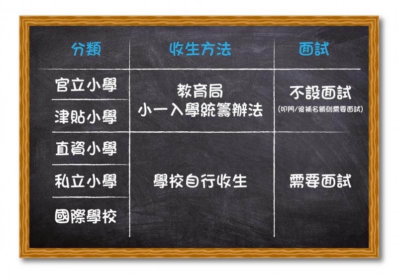 香港小學的分類和收生方法_工作區域 1.jpg